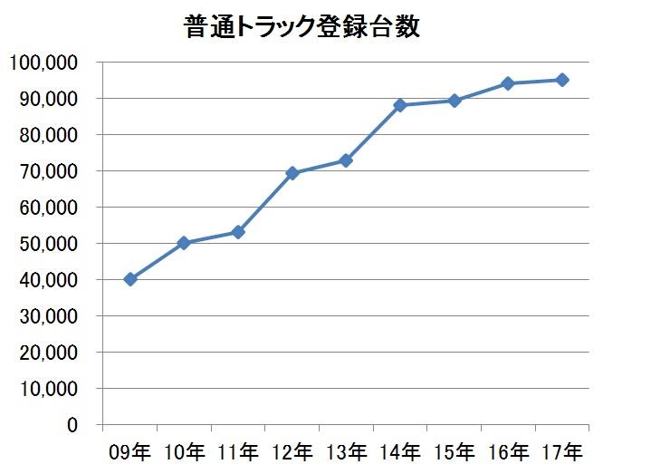 普通トラック登録台数の推移2009年~2017年